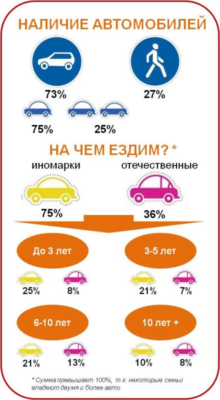 Наличие автомобилей