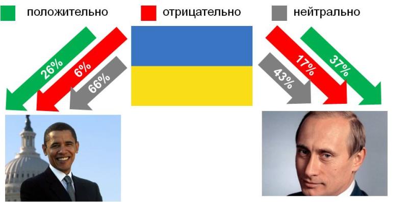 Отношение к хохлам в россии