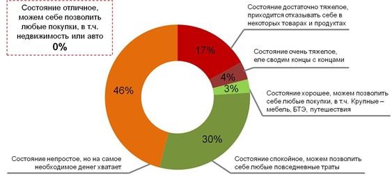 Микроэкономика российских семей 1